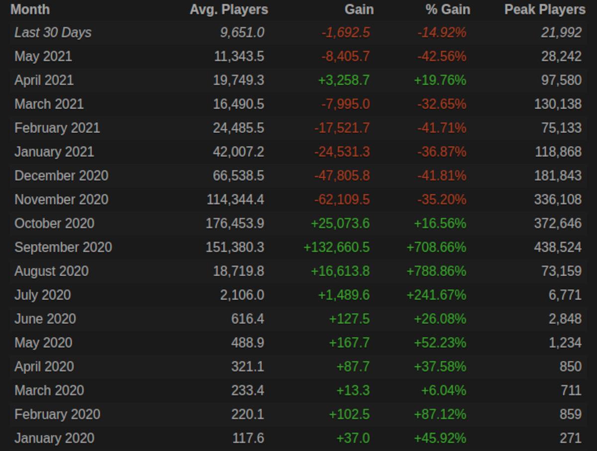 Among Us pierde jugadores en Steam