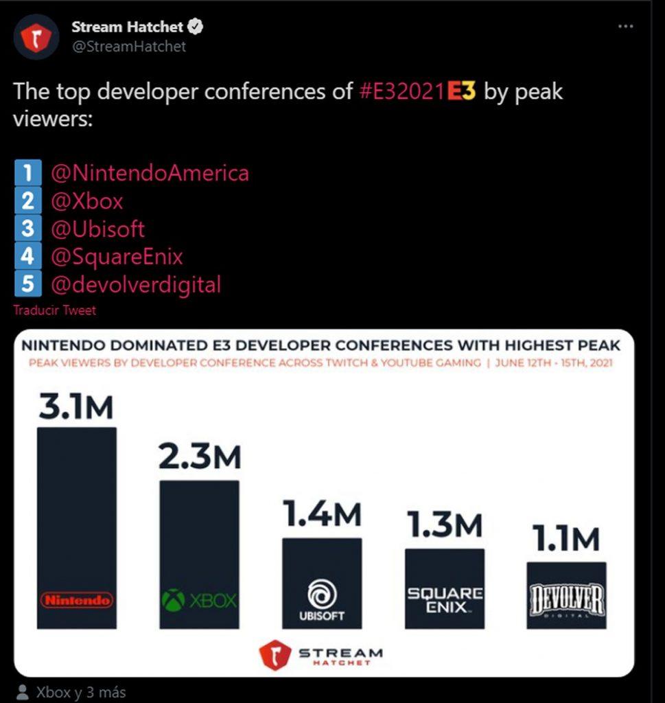 Nintendo Direct E3 2021 most viewed