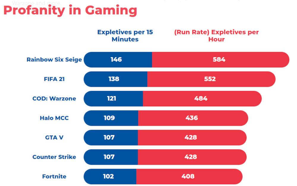 Descubren los videojuegos donde se dicen más groserías